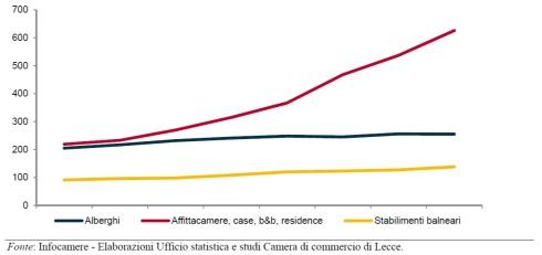 aumento-numero-case-vacanza-rispetto-ad-alberghi-ultimi-anni