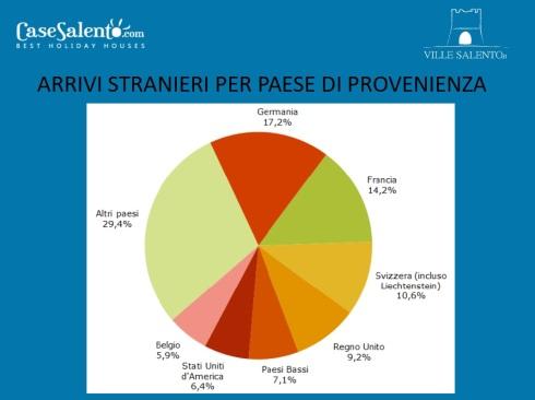 grafico-provenienza-turisti-stranieri-che-scelgono-Salento